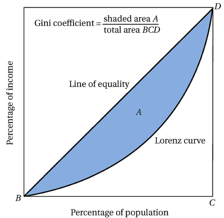 Gini index & Lorenz Curve