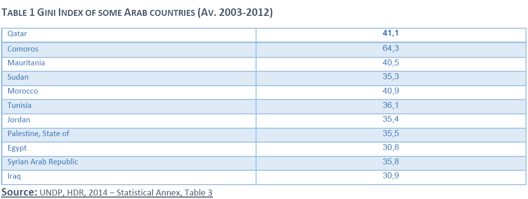Gini index for arab countries